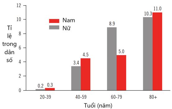 Hình 1: Tỉ lệ bệnh lưu hành của đau thắt ngực theo tuổi và giới (theo NHANES 2009 - 2012) [19]