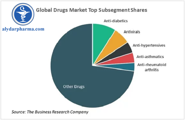 Phân khúc chính của thị trường Dược