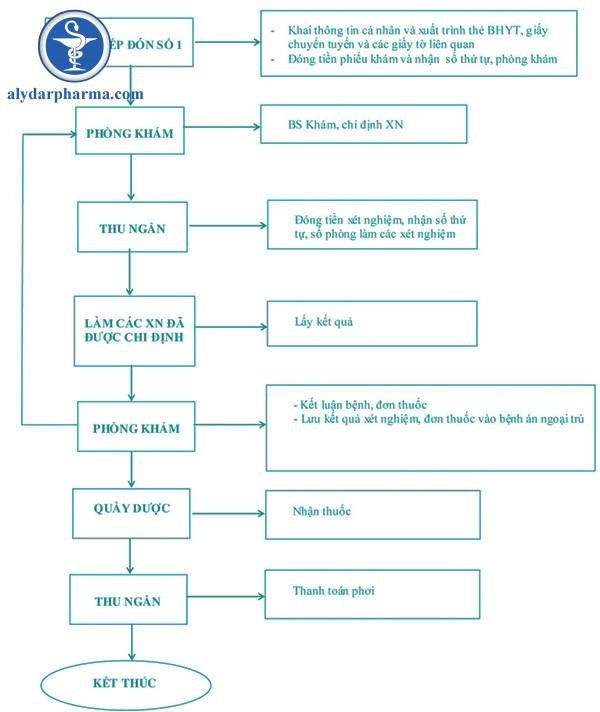 Đăng kí khám bệnh có bảo hiểm y tế theo quy trình sau