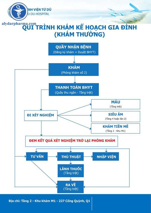 quy trình khám kế hoạch hóa gia đình