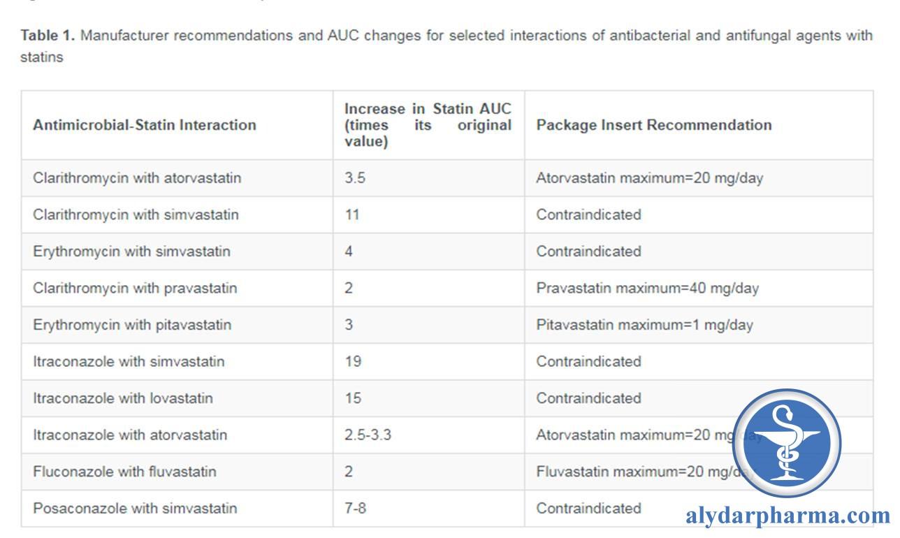 tương tác Azol với Statin