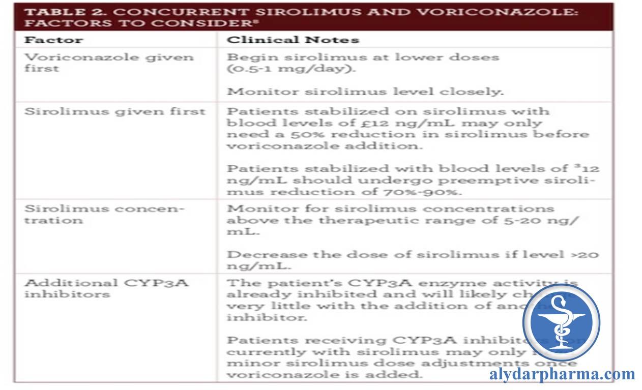 Cặp azol với thuốc ức chế miễn dịch