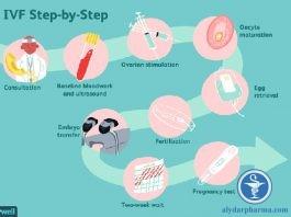 Trẻ thụ tinh trong ống nghiệm có nguy cơ mắc ung thư hay không?